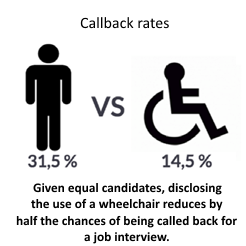 Given equal candidates, disclosing the use of a wheelchair reduces by half the chances of being called back for a job interview.